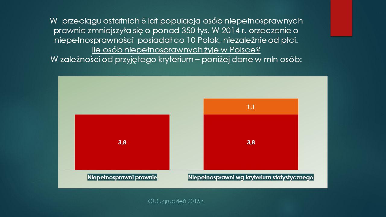 Ile osób niepełnosprawnych żyje w Polsce
