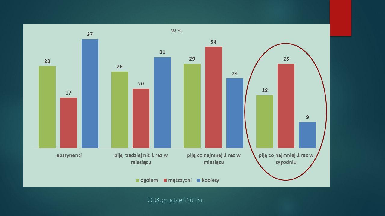 72% piło alkohol w ciągu 12 miesięcy. M -83% i K -63%.