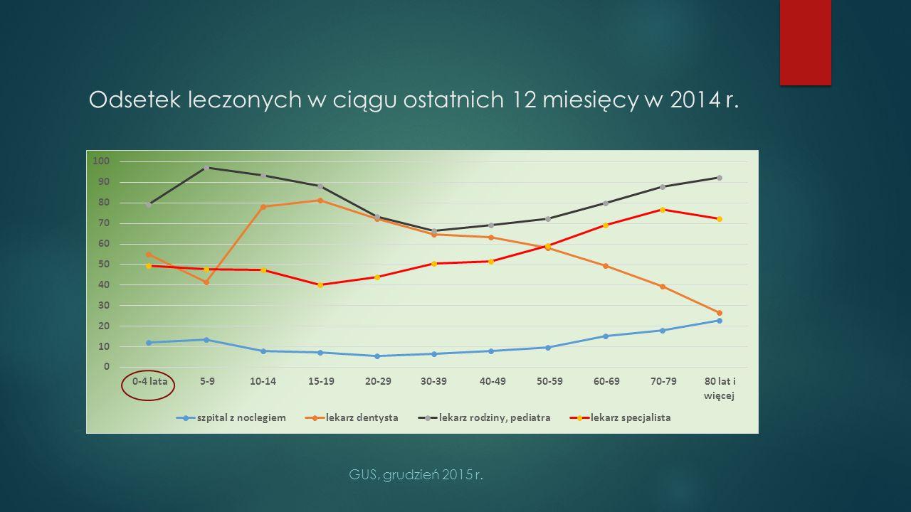 Odsetek leczonych w ciągu ostatnich 12 miesięcy w 2014 r.