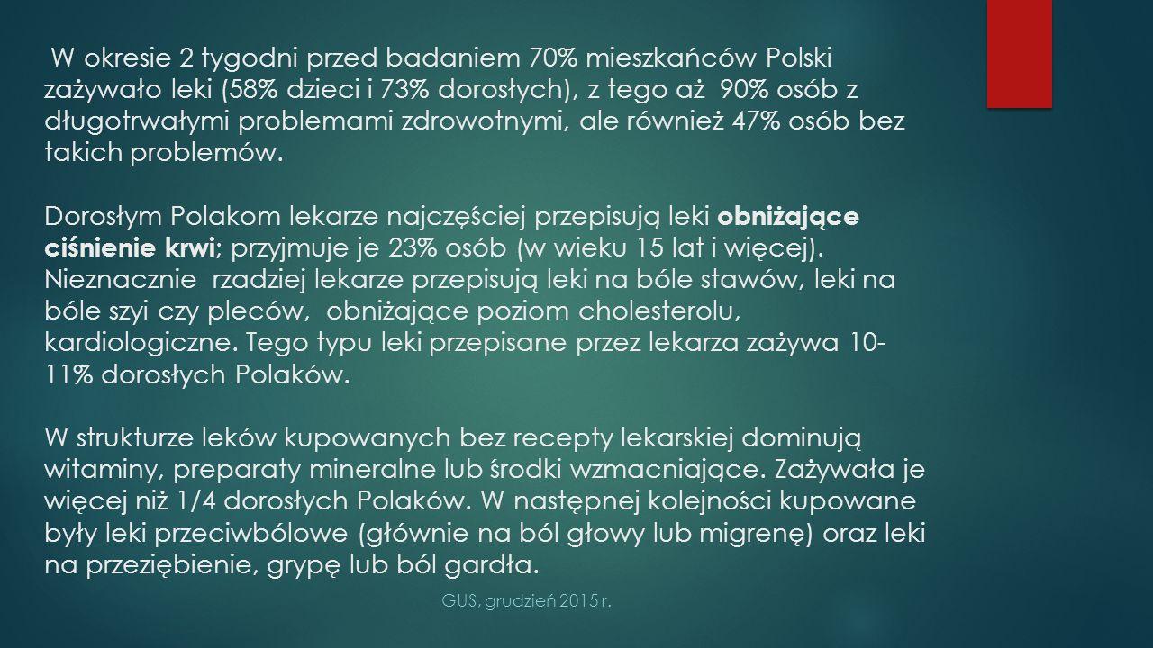 W okresie 2 tygodni przed badaniem 70% mieszkańców Polski zażywało leki (58% dzieci i 73% dorosłych), z tego aż 90% osób z długotrwałymi problemami zdrowotnymi, ale również 47% osób bez takich problemów. Dorosłym Polakom lekarze najczęściej przepisują leki obniżające ciśnienie krwi; przyjmuje je 23% osób (w wieku 15 lat i więcej). Nieznacznie rzadziej lekarze przepisują leki na bóle stawów, leki na bóle szyi czy pleców, obniżające poziom cholesterolu, kardiologiczne. Tego typu leki przepisane przez lekarza zażywa 10-11% dorosłych Polaków. W strukturze leków kupowanych bez recepty lekarskiej dominują witaminy, preparaty mineralne lub środki wzmacniające. Zażywała je więcej niż 1/4 dorosłych Polaków. W następnej kolejności kupowane były leki przeciwbólowe (głównie na ból głowy lub migrenę) oraz leki na przeziębienie, grypę lub ból gardła.