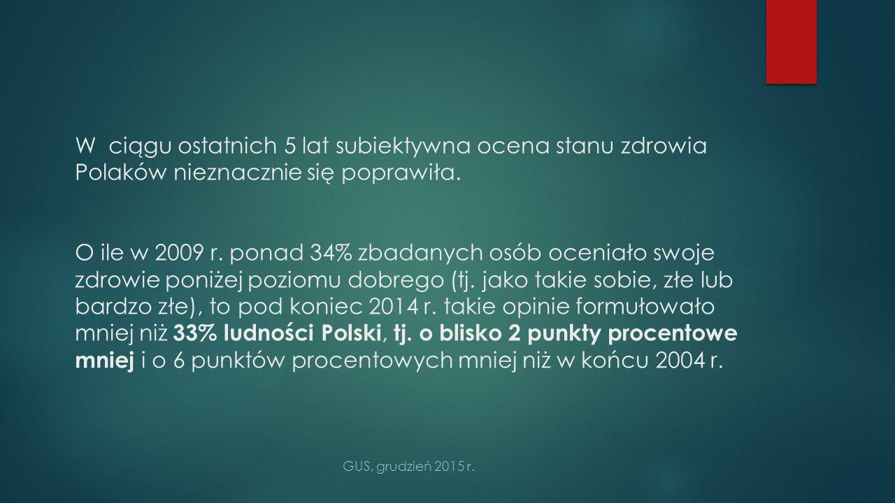 W ciągu ostatnich 5 lat subiektywna ocena stanu zdrowia Polaków nieznacznie się poprawiła. O ile w 2009 r. ponad 34% zbadanych osób oceniało swoje zdrowie poniżej poziomu dobrego (tj. jako takie sobie, złe lub bardzo złe), to pod koniec 2014 r. takie opinie formułowało mniej niż 33% ludności Polski, tj. o blisko 2 punkty procentowe mniej i o 6 punktów procentowych mniej niż w końcu 2004 r.