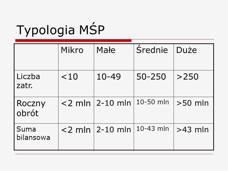 Typologia MŚP Mikro Małe Średnie Duże <10 10-49 50-250 >250