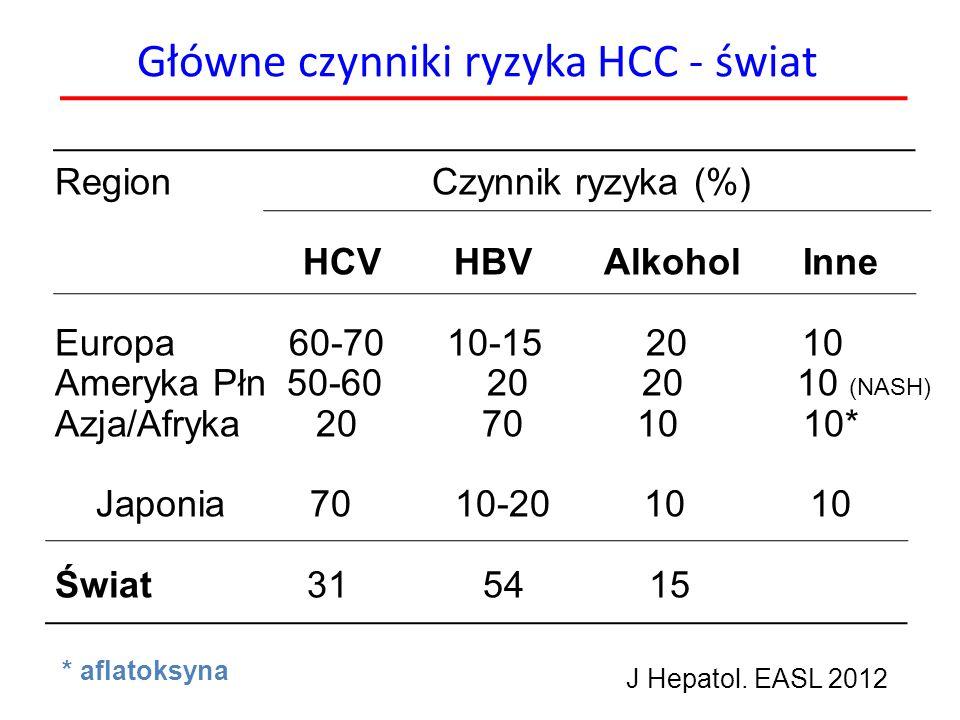 Główne czynniki ryzyka HCC - świat
