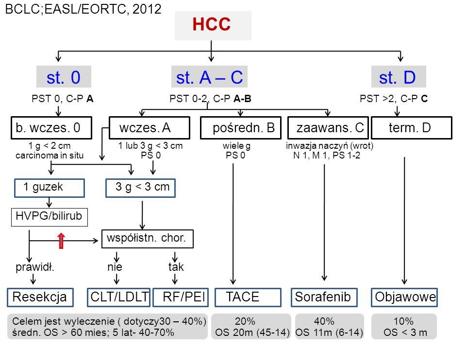 HCC st. 0 st. A – C st. D BCLC;EASL/EORTC, 2012