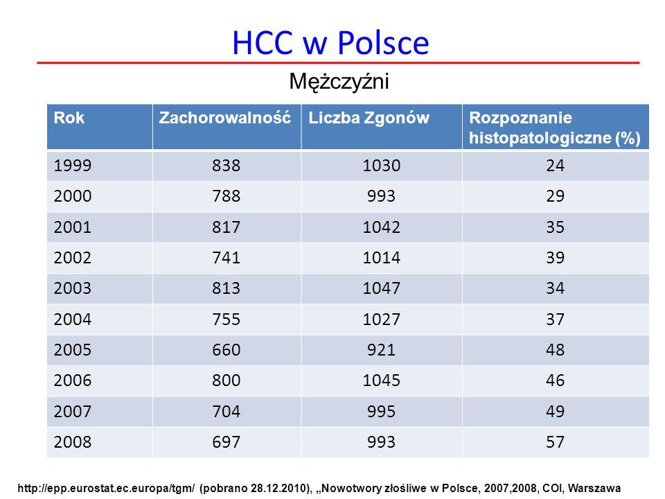 HCC w Polsce Mężczyźni. Rok. Zachorowalność. Liczba Zgonów. Rozpoznanie histopatologiczne (%) 1999.