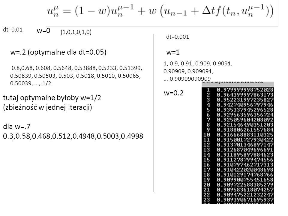 tutaj optymalne byłoby w=1/2 (zbieżność w jednej iteracji)