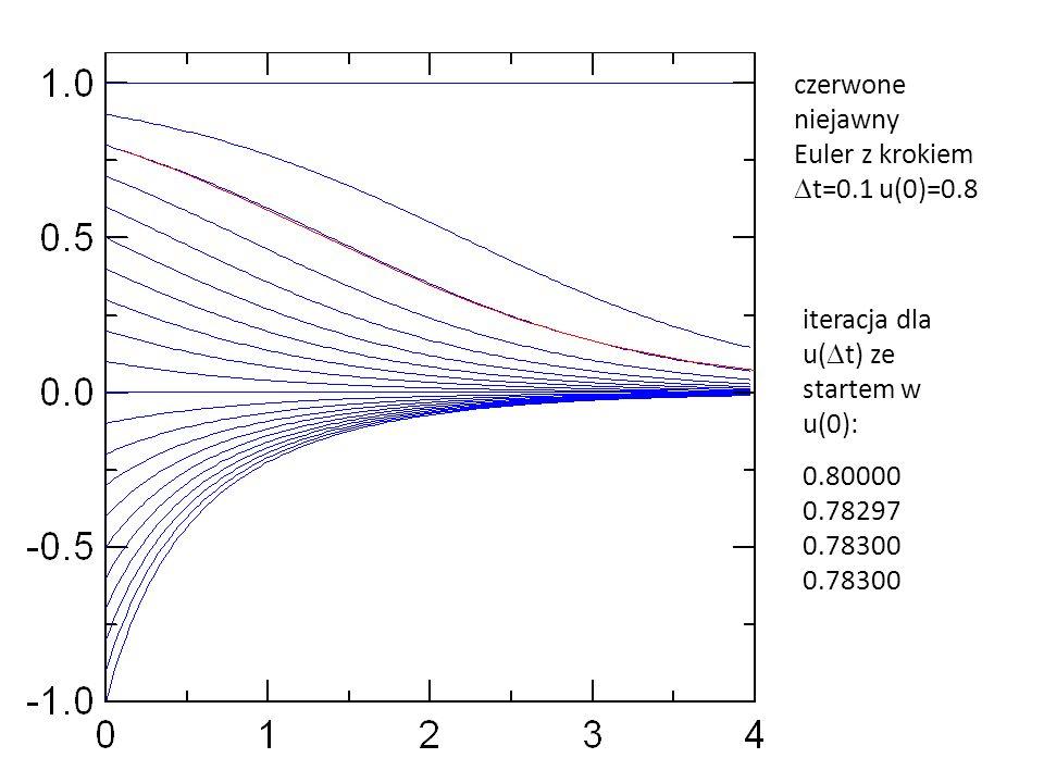 iteracja dla u(Dt) ze startem w u(0):