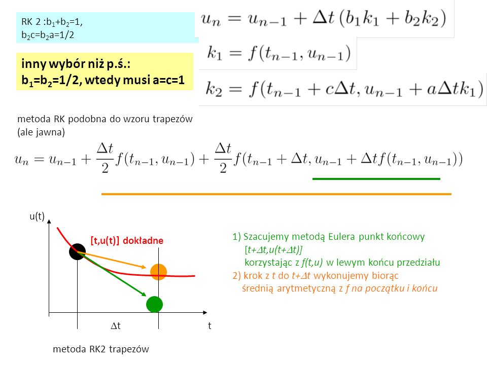 inny wybór niż p.ś.: b1=b2=1/2, wtedy musi a=c=1