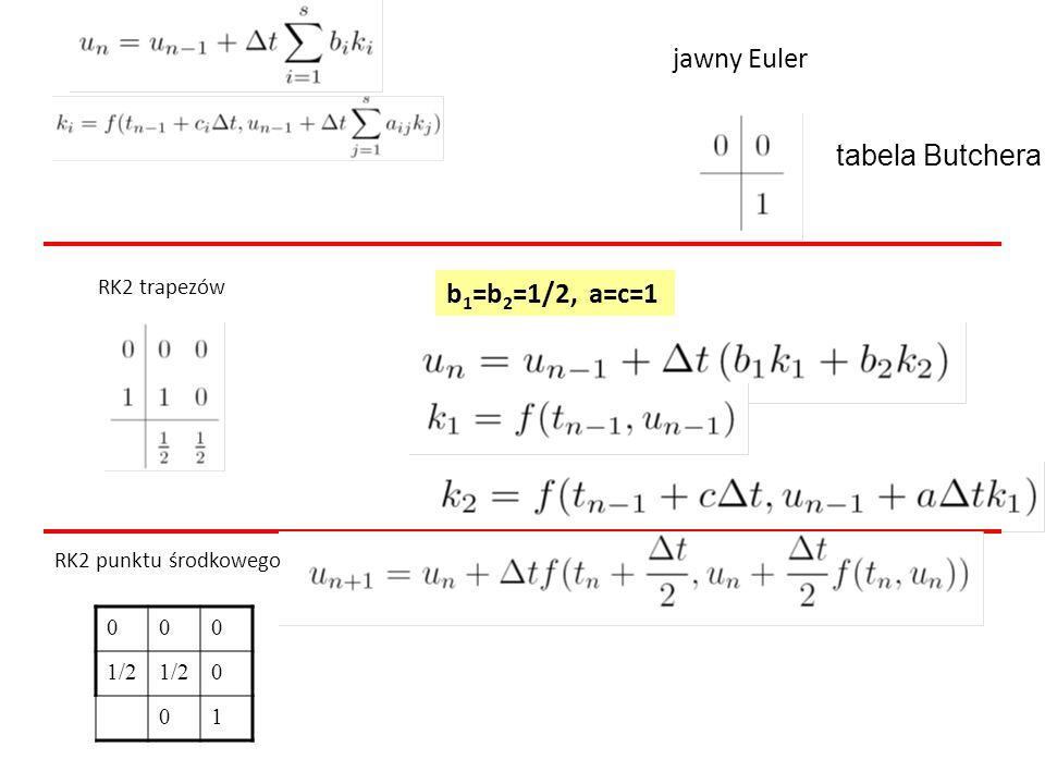 jawny Euler tabela Butchera b1=b2=1/2, a=c=1 RK2 trapezów 1/2 1