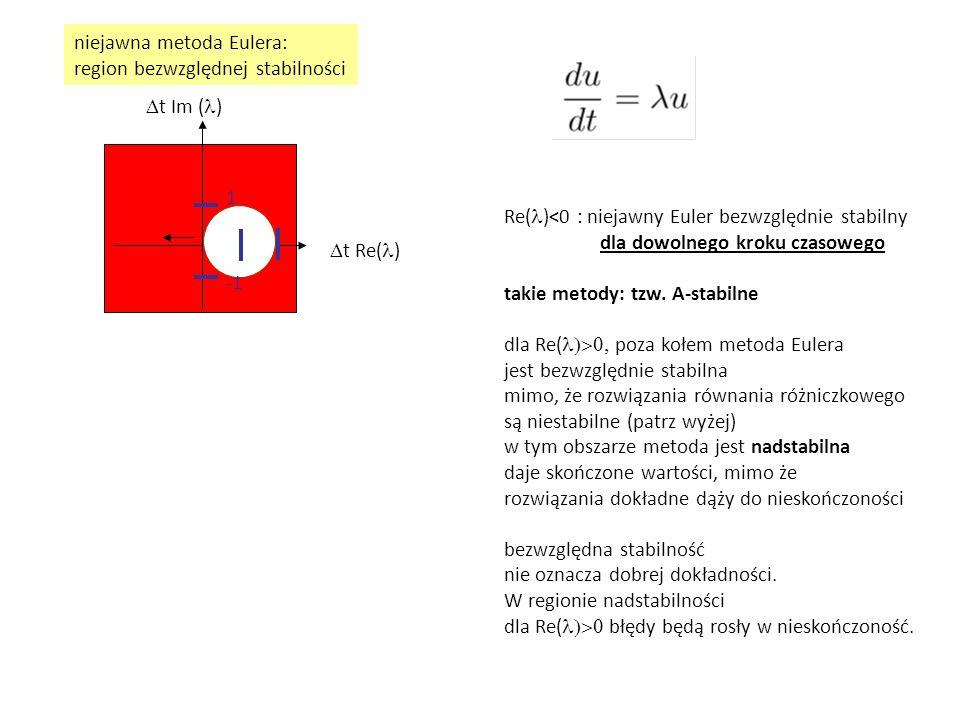 niejawna metoda Eulera: region bezwzględnej stabilności
