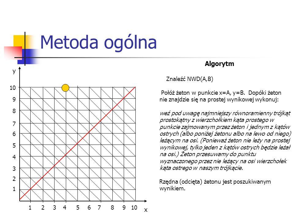 Metoda ogólna Algorytm y x Znaleźć NWD(A,B)