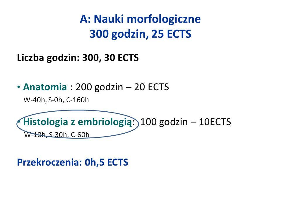 A: Nauki morfologiczne 300 godzin, 25 ECTS