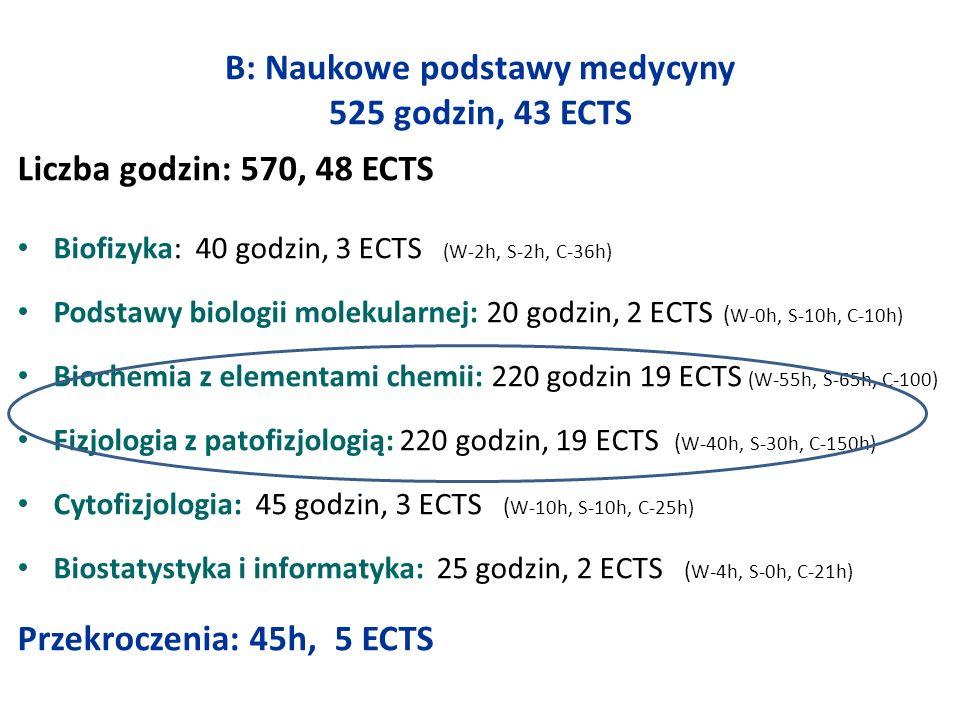 B: Naukowe podstawy medycyny 525 godzin, 43 ECTS