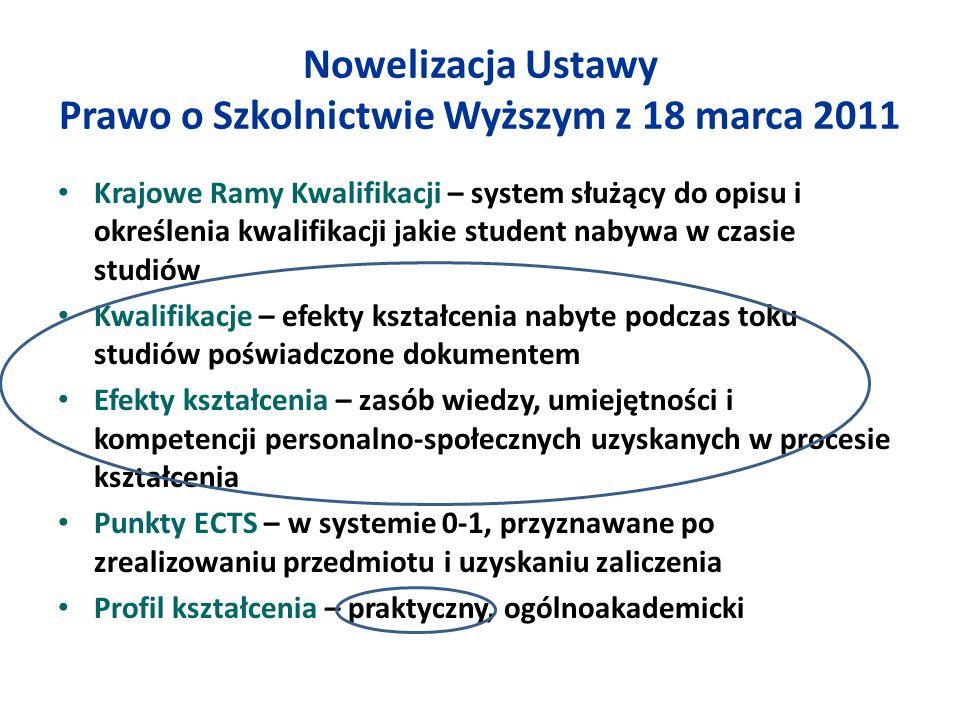 Nowelizacja Ustawy Prawo o Szkolnictwie Wyższym z 18 marca 2011