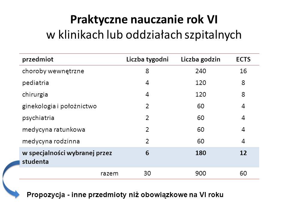 Praktyczne nauczanie rok VI w klinikach lub oddziałach szpitalnych