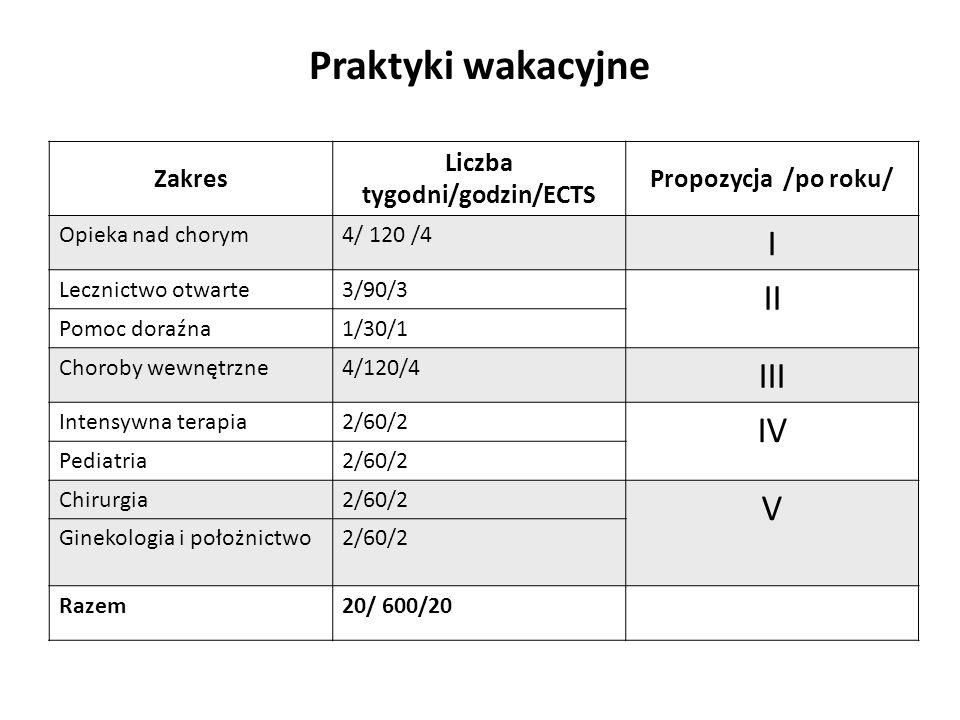 Liczba tygodni/godzin/ECTS