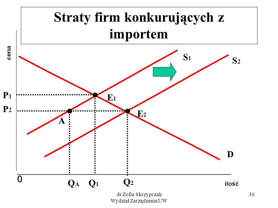 Straty firm konkurujących z importem