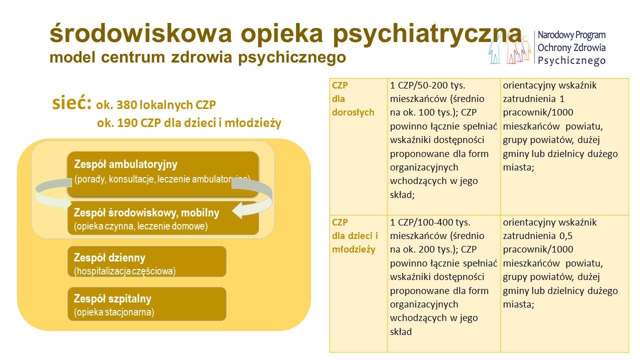 środowiskowa opieka psychiatryczna model centrum zdrowia psychicznego