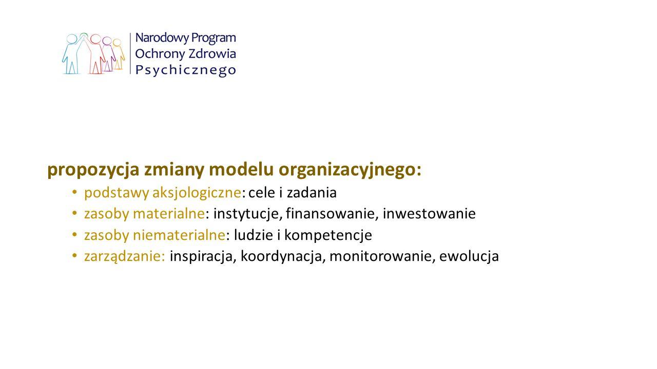 propozycja zmiany modelu organizacyjnego: