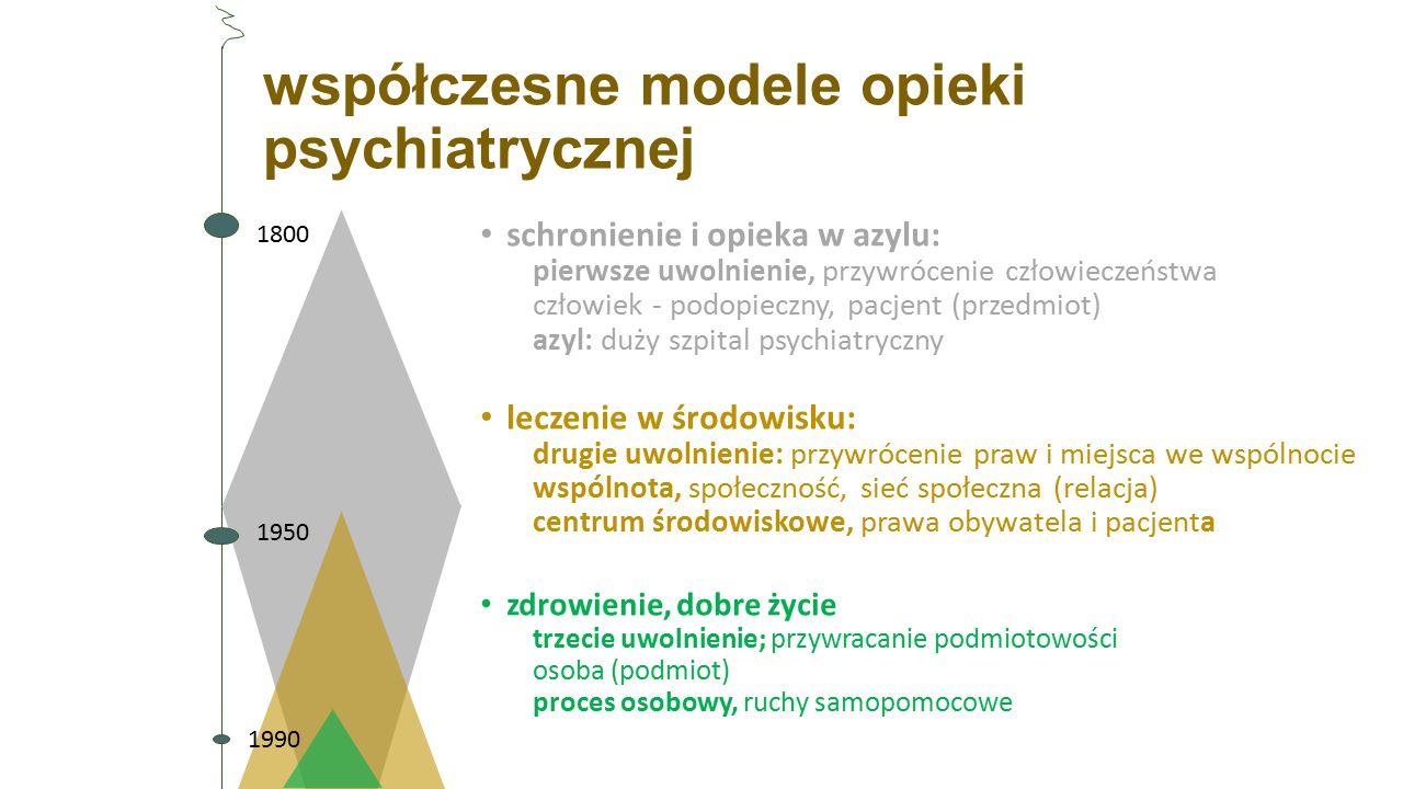 współczesne modele opieki psychiatrycznej