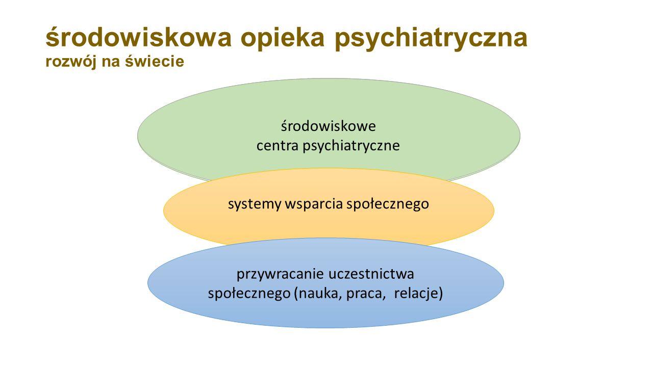 środowiskowa opieka psychiatryczna rozwój na świecie