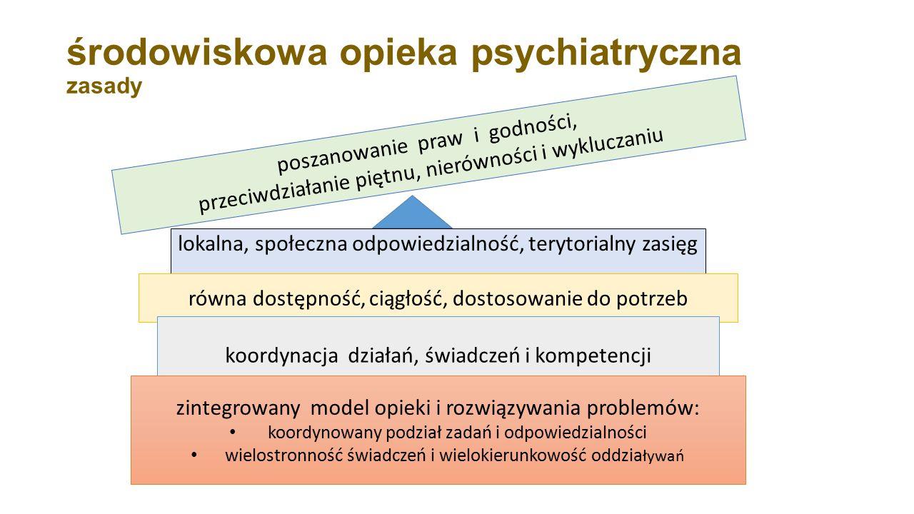 środowiskowa opieka psychiatryczna zasady