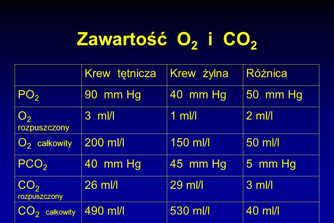 Zawartość O2 i CO2 Krew tętnicza Krew żylna Różnica PO2 90 mm Hg