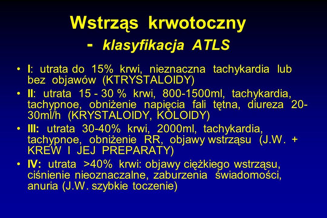 Wstrząs krwotoczny - klasyfikacja ATLS