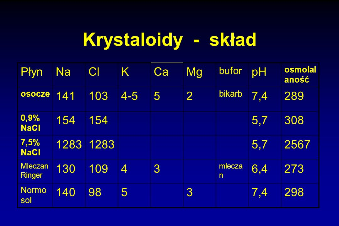 Krystaloidy - skład Płyn Na Cl K Ca Mg pH 141 103 4-5 5 2 7,4 289 154