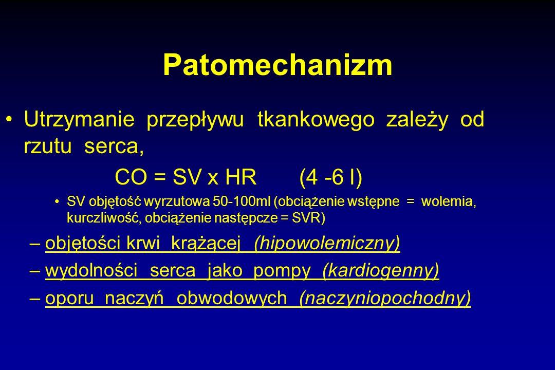 Patomechanizm Utrzymanie przepływu tkankowego zależy od rzutu serca,
