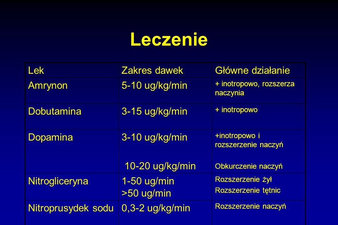 Leczenie Lek Zakres dawek Główne działanie Amrynon 5-10 ug/kg/min