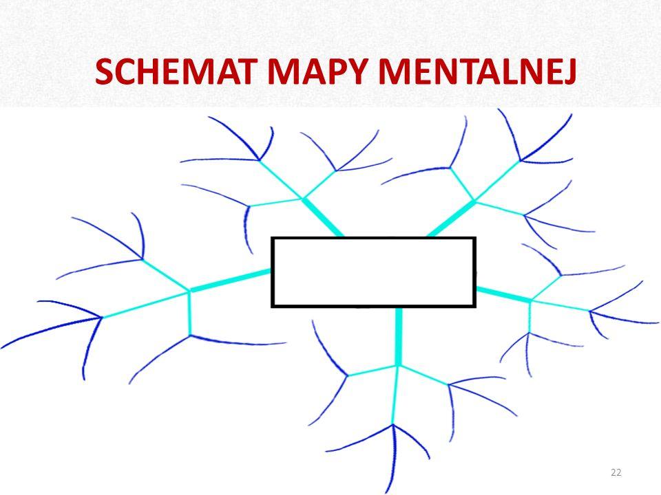 SCHEMAT MAPY MENTALNEJ
