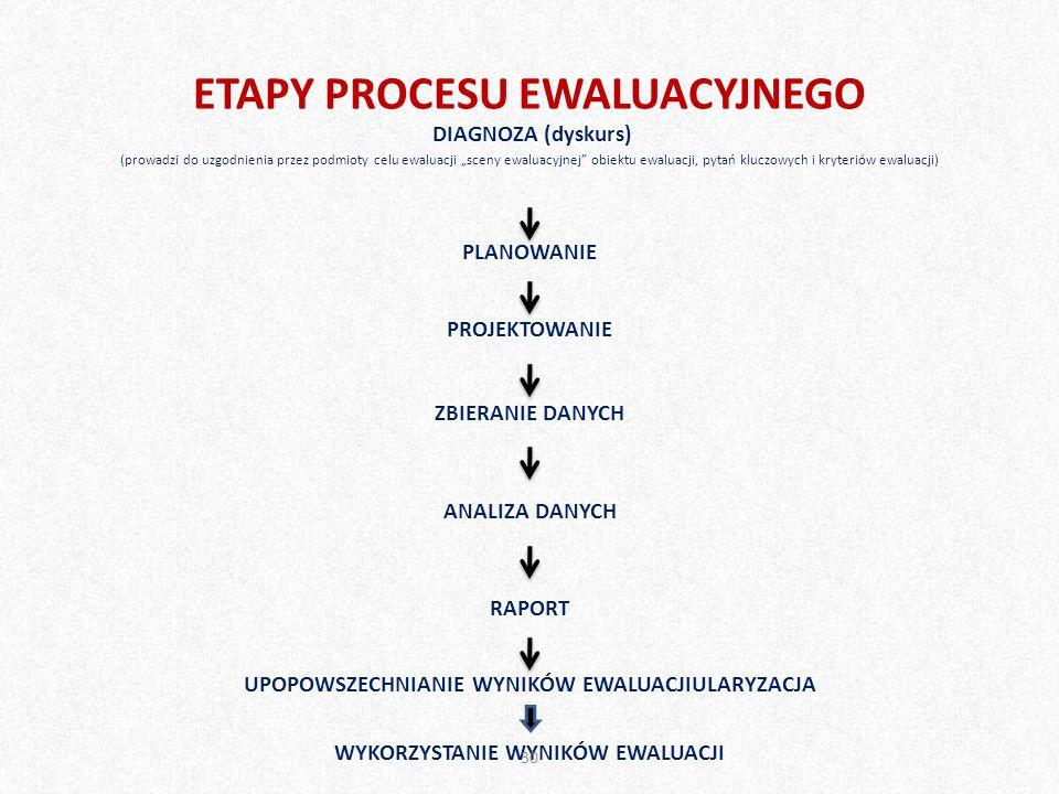 ETAPY PROCESU EWALUACYJNEGO