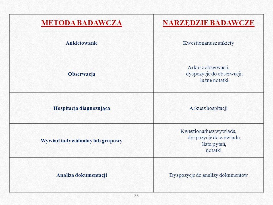 METODA BADAWCZA NARZĘDZIE BADAWCZE