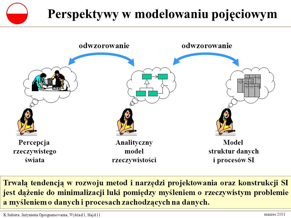 Perspektywy w modelowaniu pojęciowym