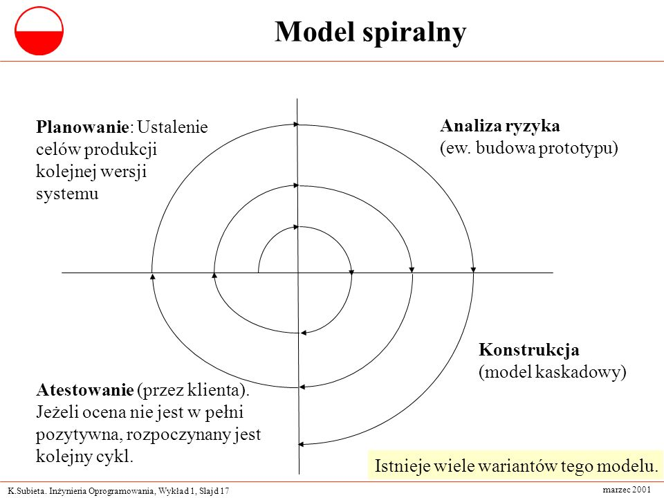 Model spiralny Planowanie: Ustalenie Analiza ryzyka celów produkcji