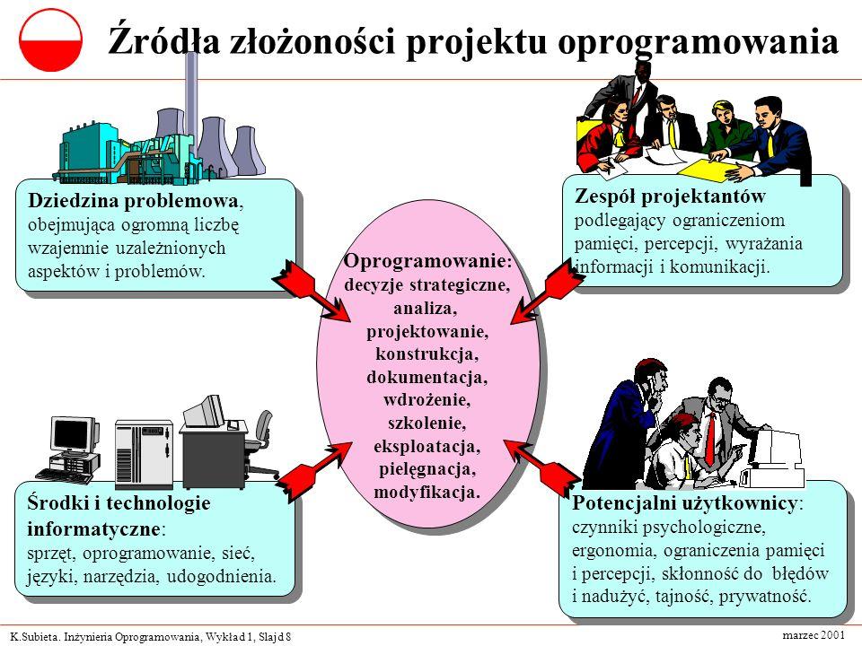 Źródła złożoności projektu oprogramowania