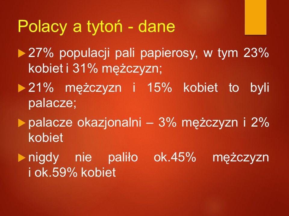 Polacy a tytoń - dane 27% populacji pali papierosy, w tym 23% kobiet i 31% mężczyzn; 21% mężczyzn i 15% kobiet to byli palacze;