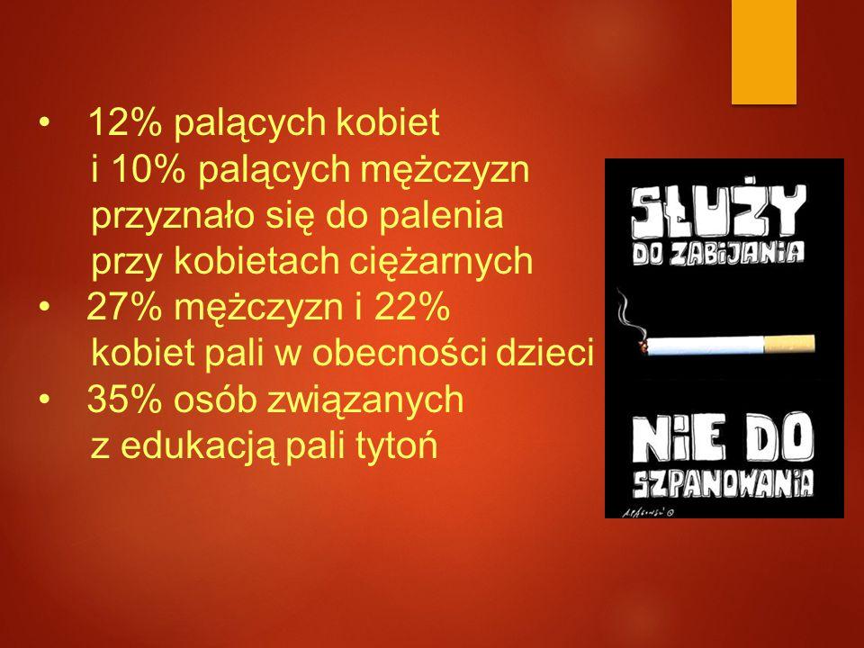 12% palących kobiet i 10% palących mężczyzn. przyznało się do palenia. przy kobietach ciężarnych.