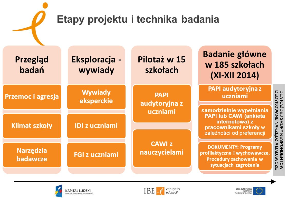 Etapy projektu i technika badania