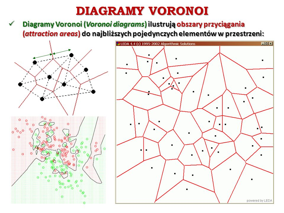 DIAGRAMY VORONOI