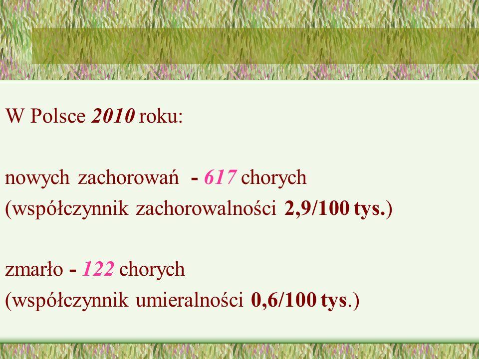 W Polsce 2010 roku: nowych zachorowań - 617 chorych. (współczynnik zachorowalności 2,9/100 tys.) zmarło - 122 chorych.