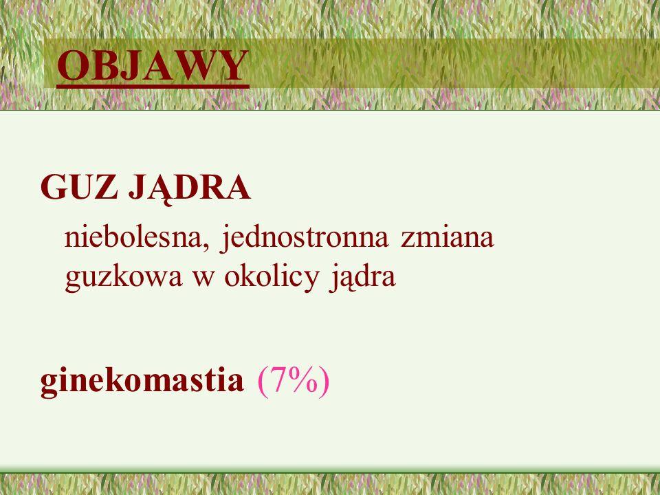 OBJAWY GUZ JĄDRA ginekomastia (7%)