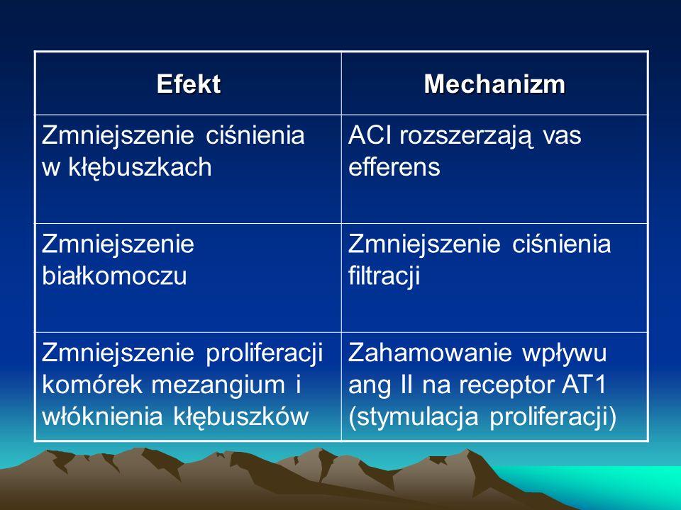 Efekt Mechanizm. Zmniejszenie ciśnienia w kłębuszkach. ACI rozszerzają vas efferens. Zmniejszenie białkomoczu.