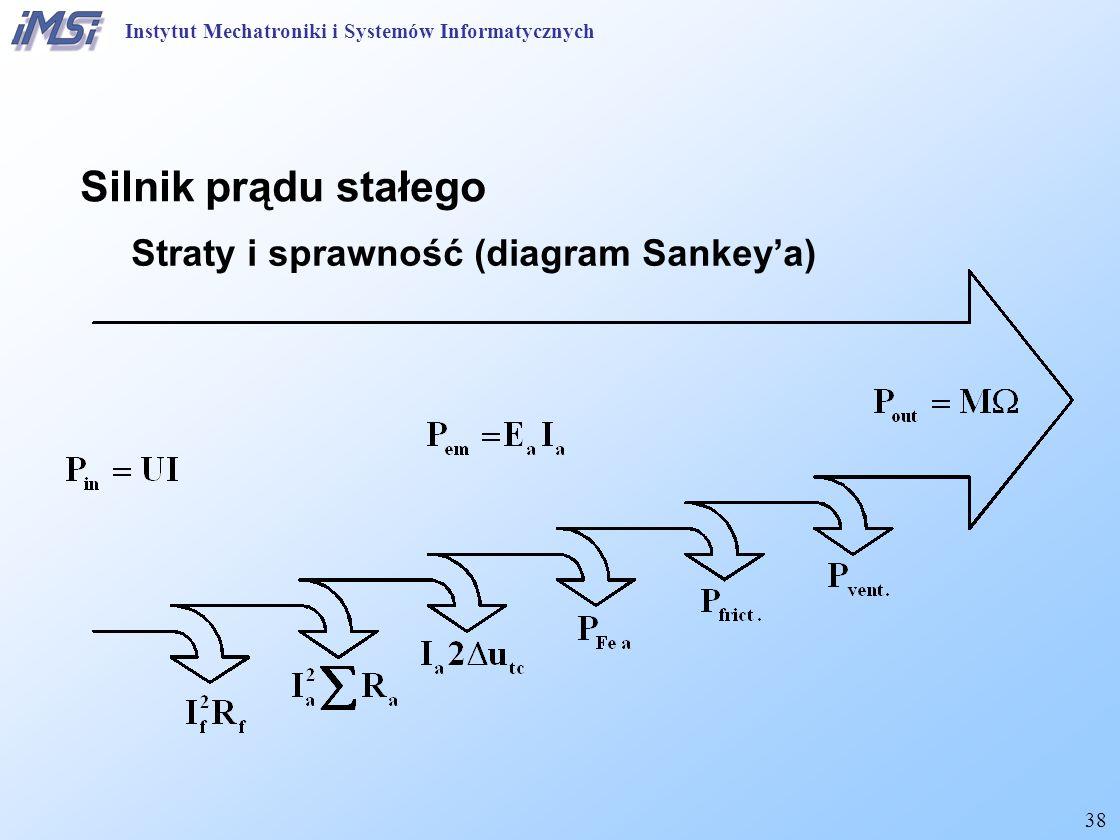 Silnik prądu stałego Straty i sprawność (diagram Sankey'a)