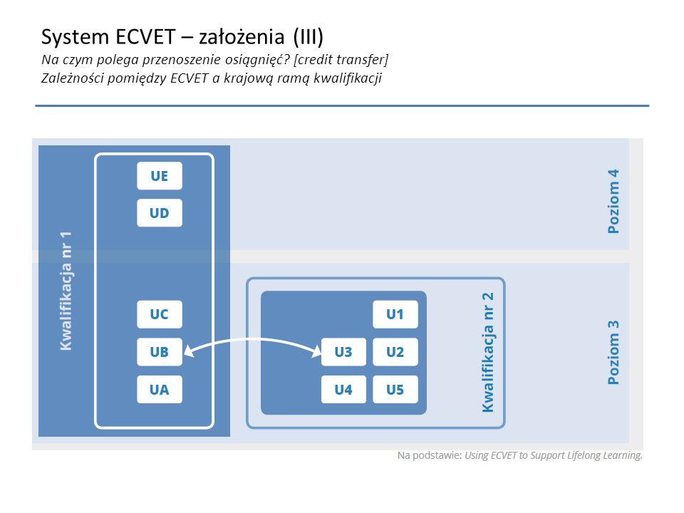 System ECVET – założenia (III) Na czym polega przenoszenie osiągnięć