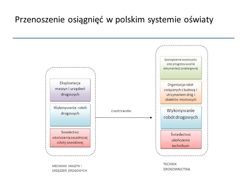 Przenoszenie osiągnięć w polskim systemie oświaty