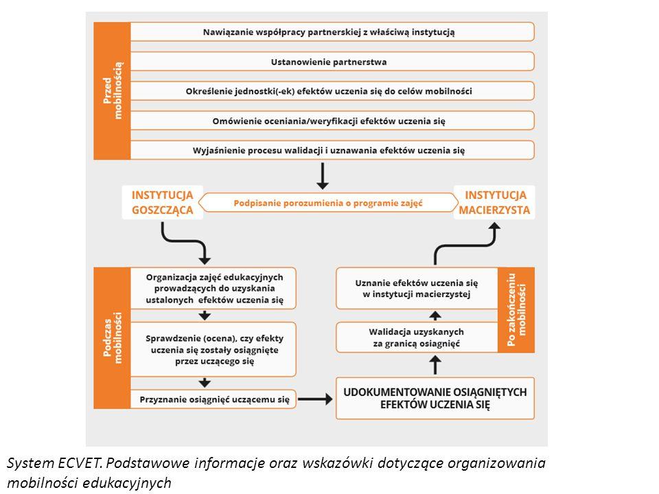 System ECVET. Podstawowe informacje oraz wskazówki dotyczące organizowania mobilności edukacyjnych