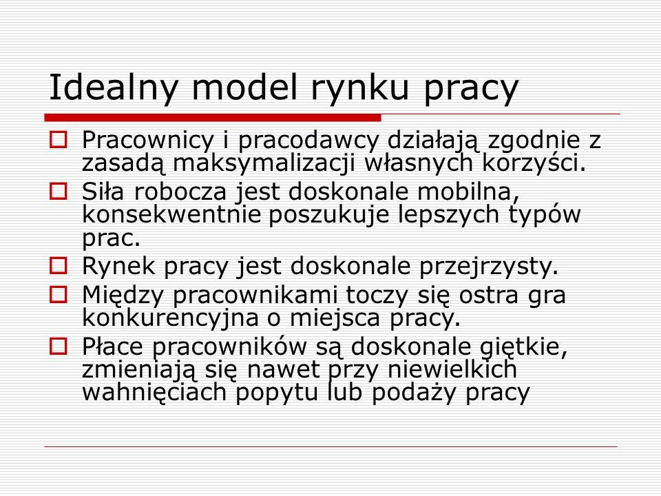 Idealny model rynku pracy