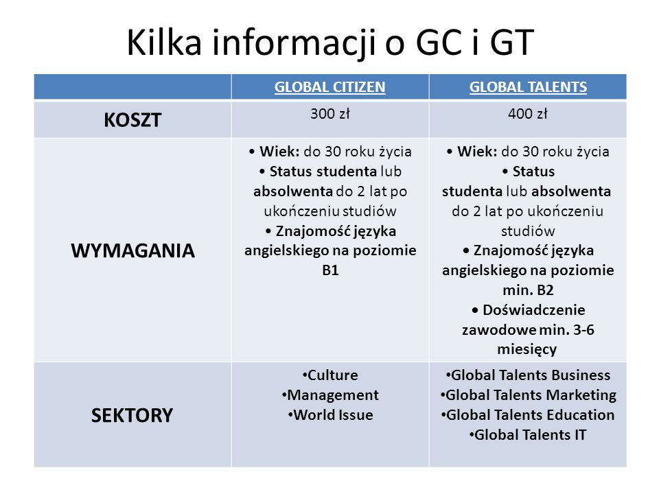 Kilka informacji o GC i GT